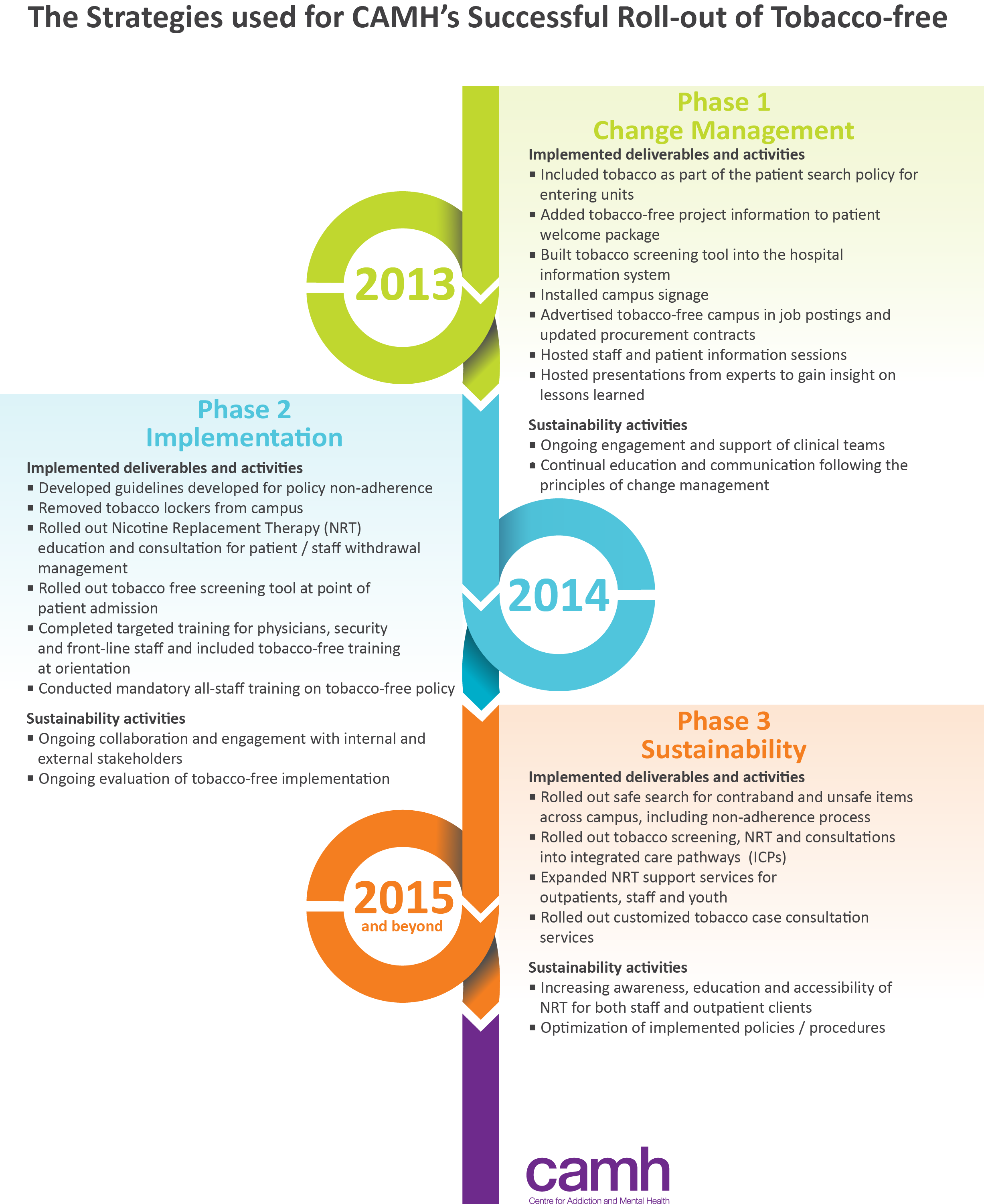 Timeline showing implementation of tobacco-free at CAMH