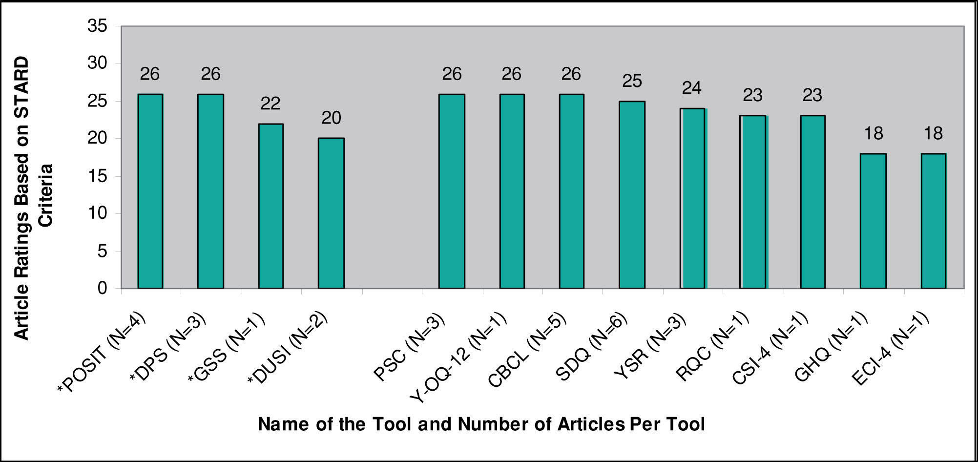 Figure 3: STARD Ratings for Articles on Mental Health-Related Tools