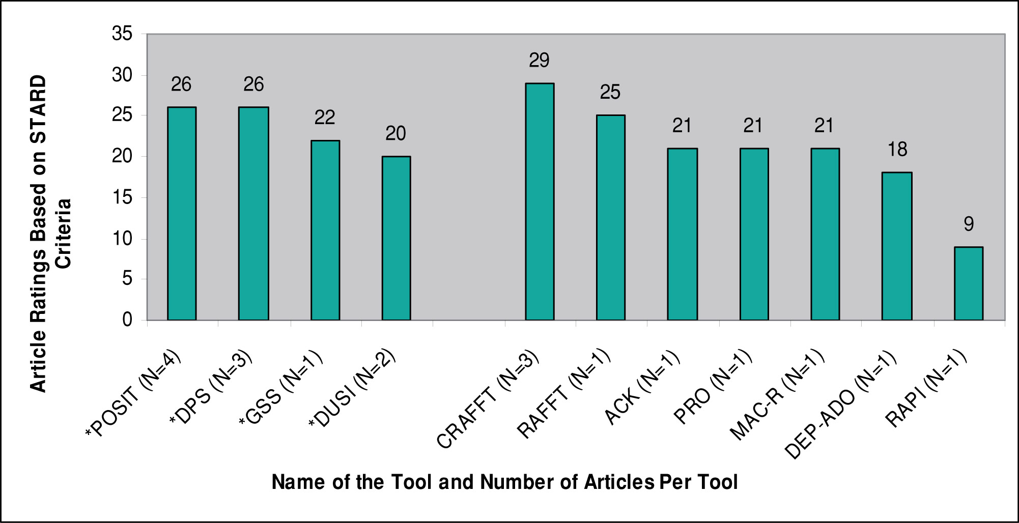Figure 4: STARD Ratings for Articles on Substance Use-Related Tools