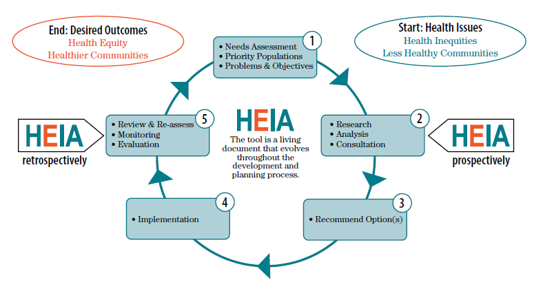 image for HEIA application points