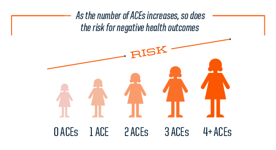 As ACEs increase so does risk